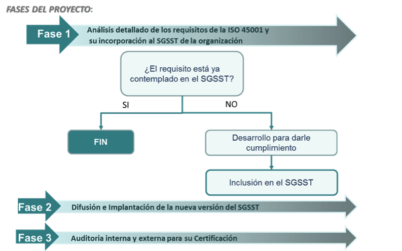 adaptacion-a-nueva-norma-iso-45001
